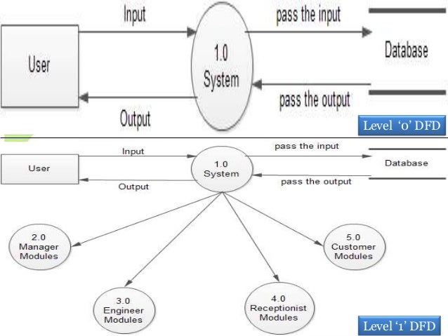 Issue tracking system level 2 dfdfor manager ccuart Gallery