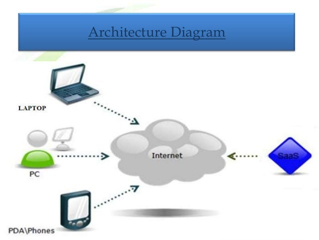 Issue tracking system architecture diagram project flow diagram ccuart Gallery