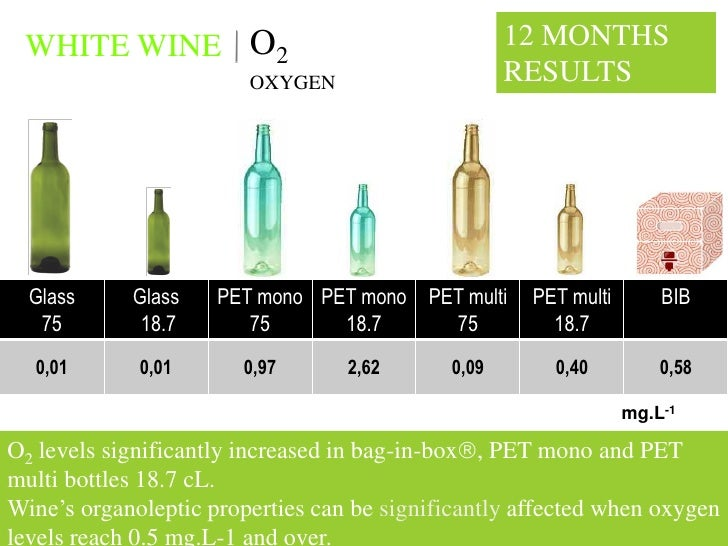 WHITE WINE O2                                     12 MONTHS                         OXYGEN                     RESULTS    ...