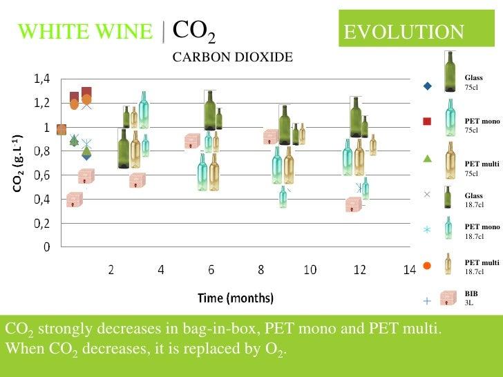 WHITE WINE CO2                                EVOLUTION                        CARBON DIOXIDE                             ...