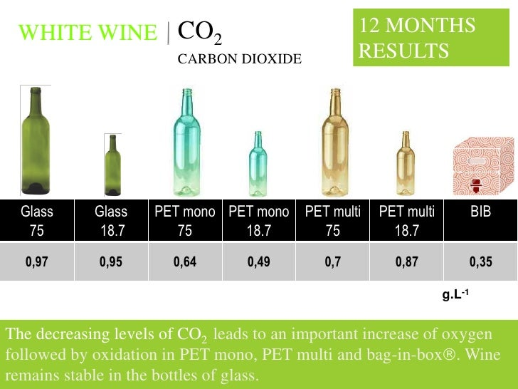 WHITE WINE CO2                                   12 MONTHS                         CARBON DIOXIDE            RESULTS      ...