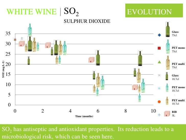 WHITE WINE SO2                            EVOLUTION                             SULPHUR DIOXIDE                           ...