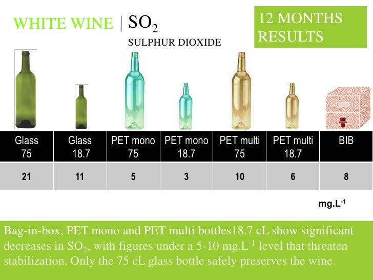 WHITE WINE SO2                                    12 MONTHS                         SULPHUR DIOXIDE            RESULTS    ...