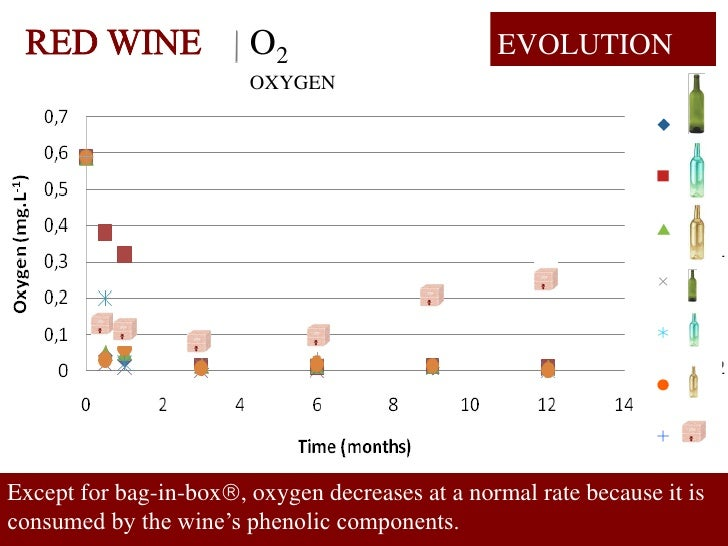 O2                       EVOLUTION                         OXYGEN     Except for bag-in-box, oxygen decreases at a normal...