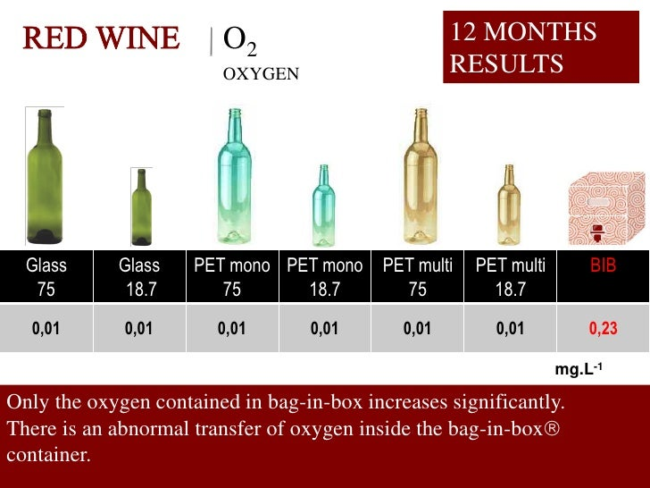 O2                          12 MONTHS                         OXYGEN                      RESULTS       Glass     Glass   ...