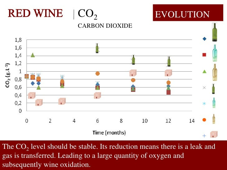 CO2                      EVOLUTION                          CARBON DIOXIDE     The CO2 level should be stable. Its reducti...