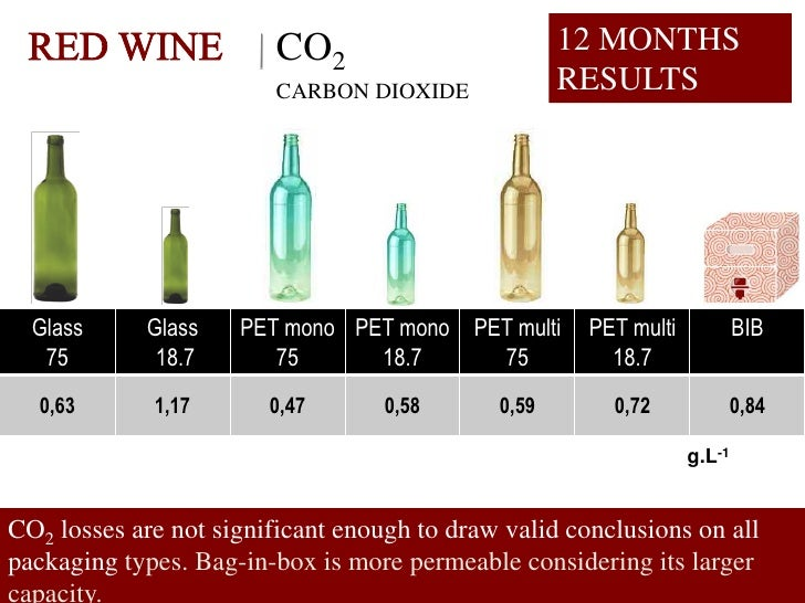 CO2                        12 MONTHS                          CARBON DIOXIDE             RESULTS       Glass     Glass    ...