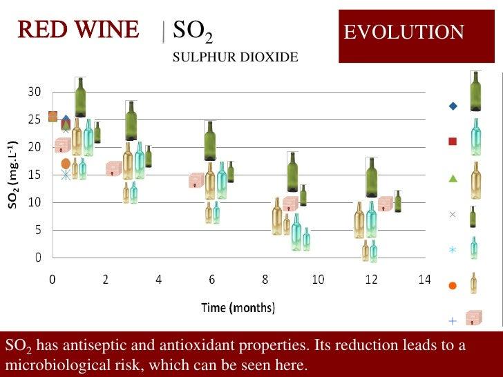 SO2                        EVOLUTION                          SULPHUR DIOXIDE     SO2 has antiseptic and antioxidant prope...
