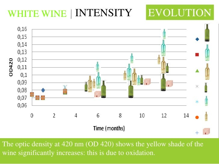 WHITE WINE INTENSITY                          EVOLUTION     The optic density at 420 nm (OD 420) shows the yellow shade of...