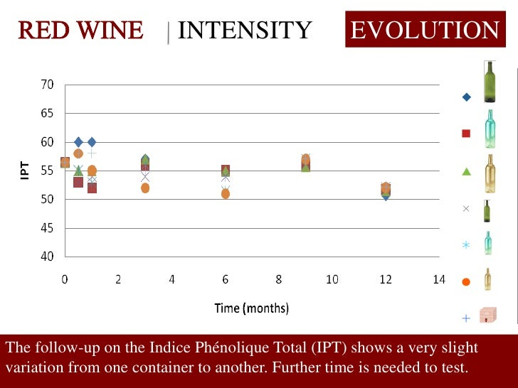 INTENSITY                 EVOLUTION     The follow-up on the Indice Phénolique Total (IPT) shows a very slight variation f...