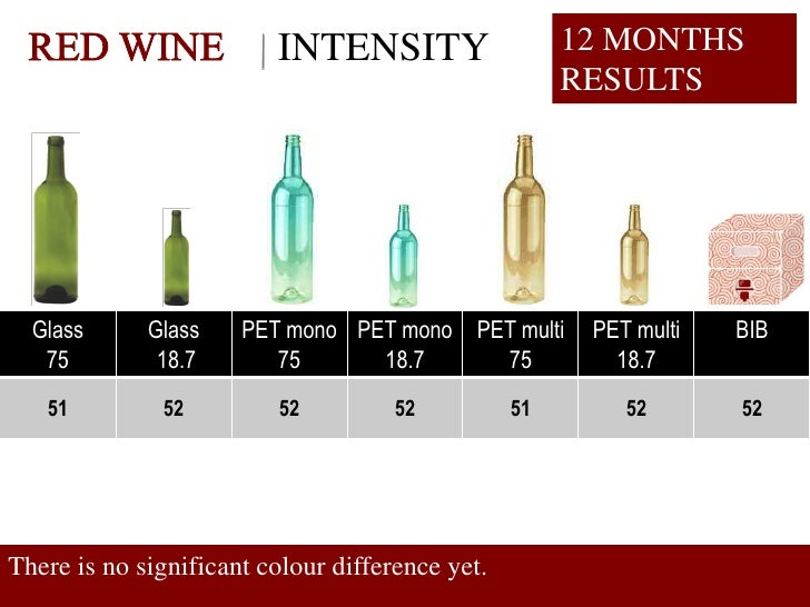 INTENSITY                    12 MONTHS                                                       RESULTS       Glass      Glas...