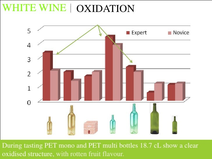 WHITE WINE OXYDATION            OXIDATION     During tasting PET mono and PET multi bottles 18.7 cL show a clear oxidised ...