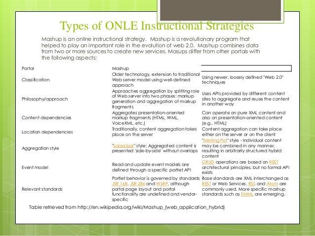 Instructional Strategies For Onle