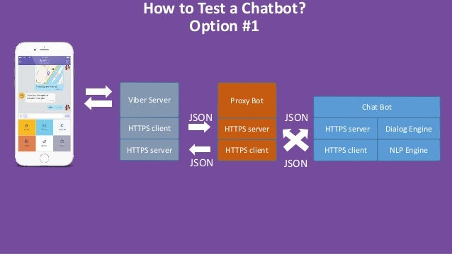 ISTA 2017: Practical Chatbots - Technology Overview with