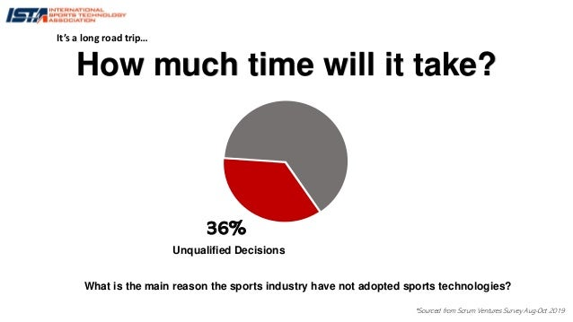 36% What is the main reason the sports industry have not adopted sports technologies? Unqualified Decisions How much time ...