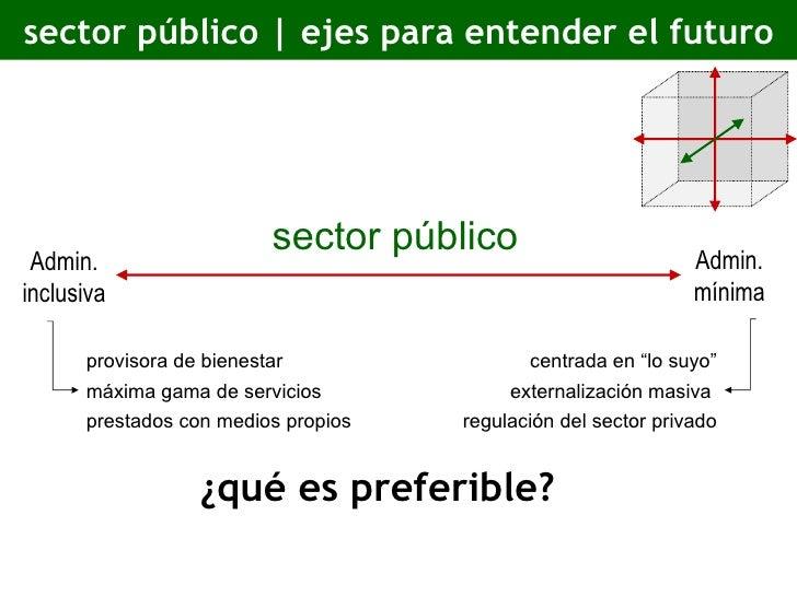 sector público | ejes para entender el futuro ¿qué es preferible? sector público Admin. inclusiva Admin. mínima provisora ...