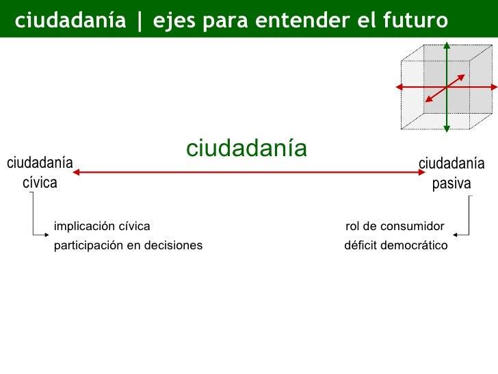 ciudadanía | ejes para entender el futuro implicación cívica  participación en decisiones rol de consumidor  déficit democ...