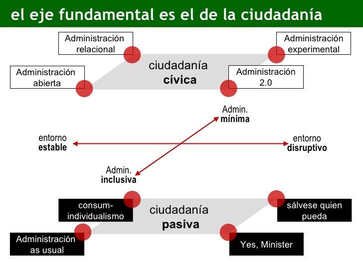 el eje fundamental es el de la ciudadanía ciudadanía  pasiva ciudadanía  cívica Administración  as usual Yes, Minister sál...