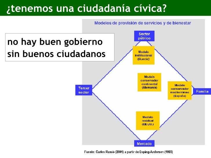 ¿tenemos una ciudadanía cívica? <ul><li>no hay buen gobierno sin buenos ciudadanos </li></ul>