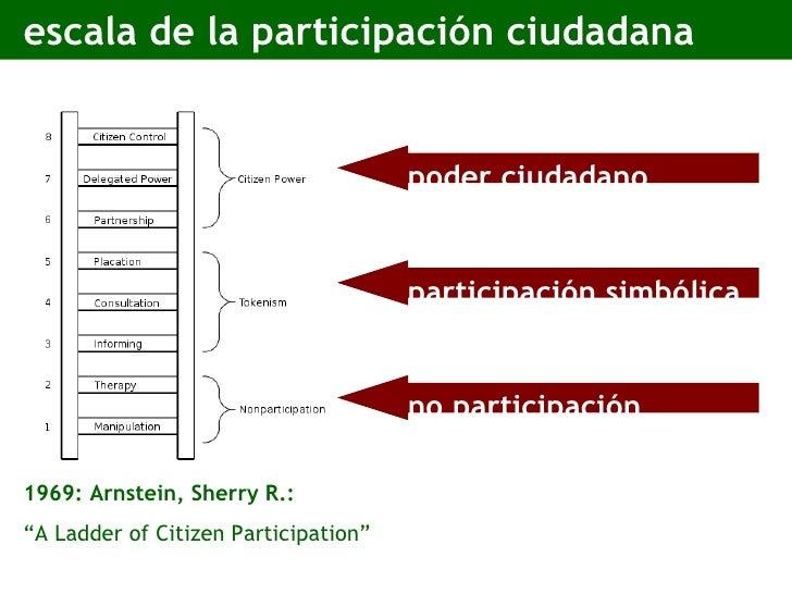 "escala de la participación ciudadana 1969: Arnstein, Sherry R.: "" A Ladder of Citizen Participation"" no participación part..."