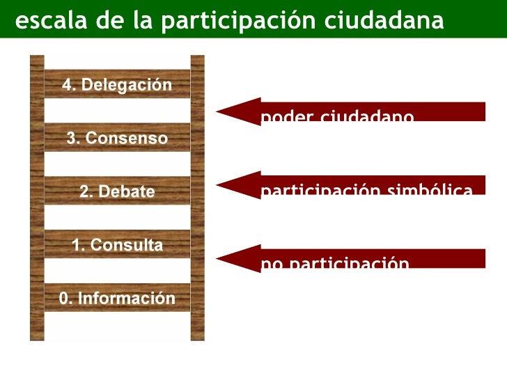 escala de la participación ciudadana no participación participación simbólica poder ciudadano