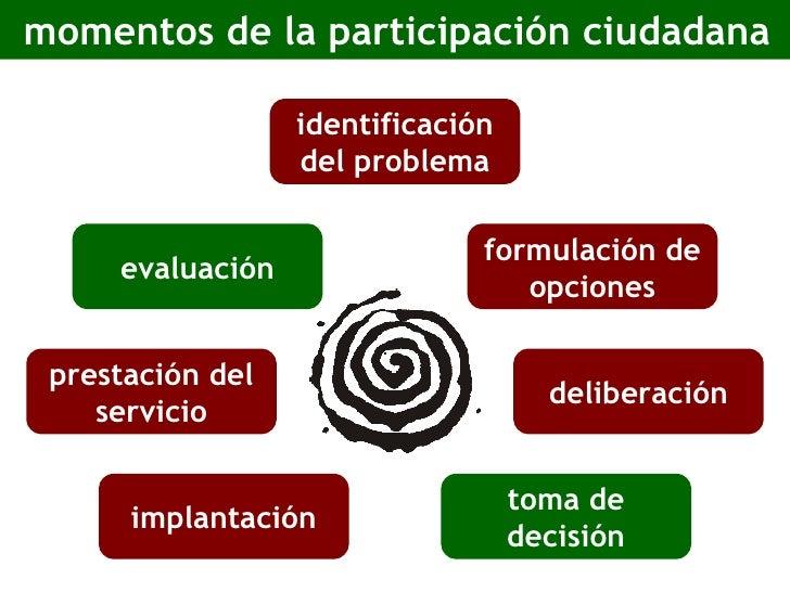 momentos de la participación ciudadana identificación del problema formulación de opciones deliberación toma de decisión i...