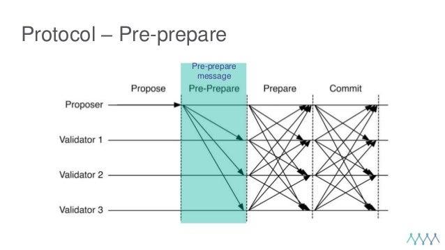 Protocol – Pre-prepare Pre-prepare message