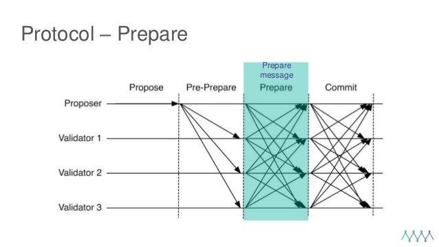 Protocol – Prepare Prepare message