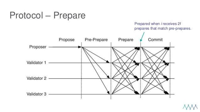 Protocol – Prepare Prepared when i receives 2f prepares that match pre-prepares.