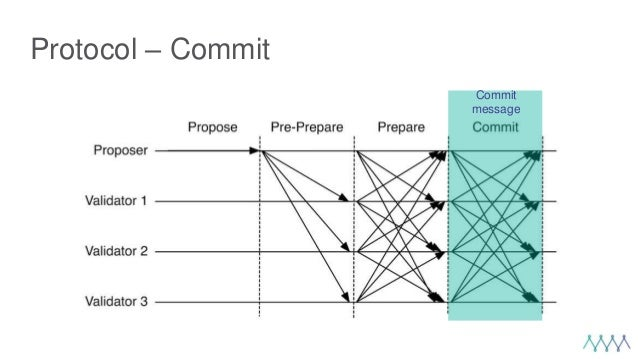Protocol – Commit Commit message