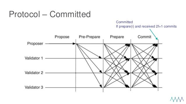Protocol – Committed Committed If prepare(i) and received 2f+1 commits