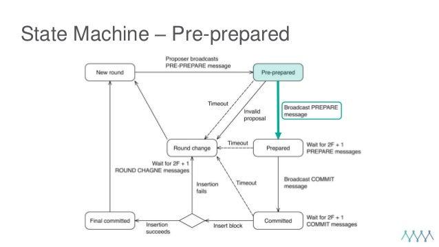 State Machine – Pre-prepared