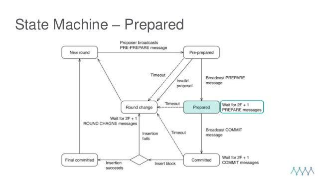 State Machine – Prepared