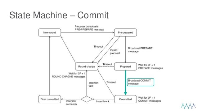 State Machine – Commit