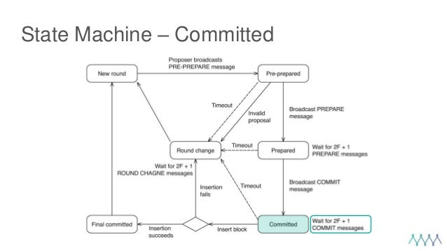 State Machine – Committed