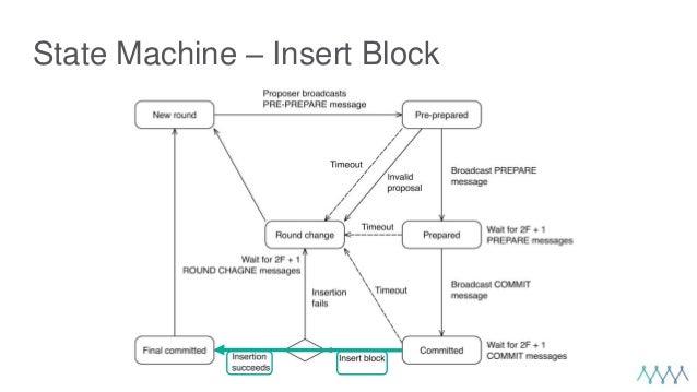 State Machine – Insert Block