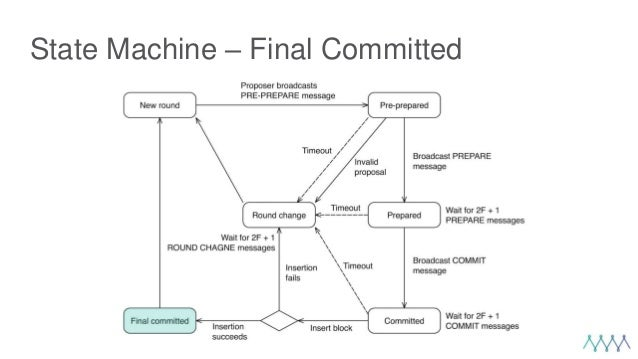 State Machine – Final Committed