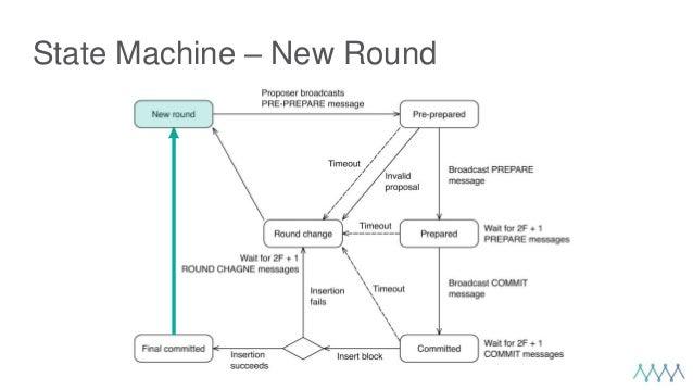 State Machine – New Round