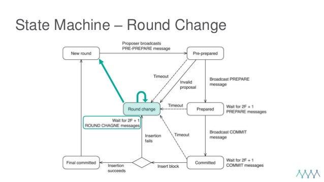 State Machine – Round Change