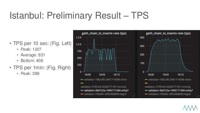 Istanbul: Preliminary Result – TPS • TPS per 10 sec: (Fig. Left) • Peak: 1207 • Average: 831 • Bottom: 408 • TPS per 1min:...