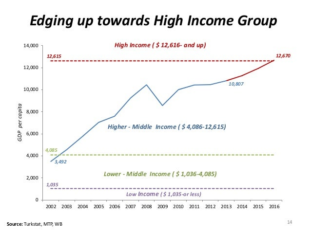 Edging up towards High Income Group  12,615  4,085  3,492  10,807  12,670  1,035  14,000  12,000  10,000  8,000  6,000  4,...