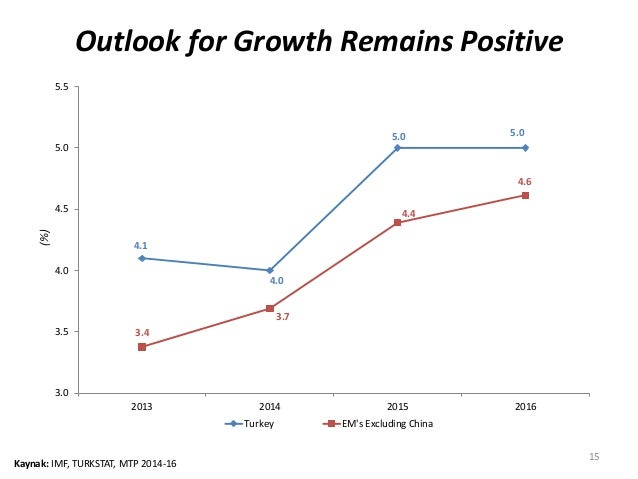 Outlook for Growth Remains Positive  15  4.1  5.5  5.0  4.5  4.0  3.5  Kaynak: IMF, TURKSTAT, MTP 2014-16  4.0  5.0 5.0  3...