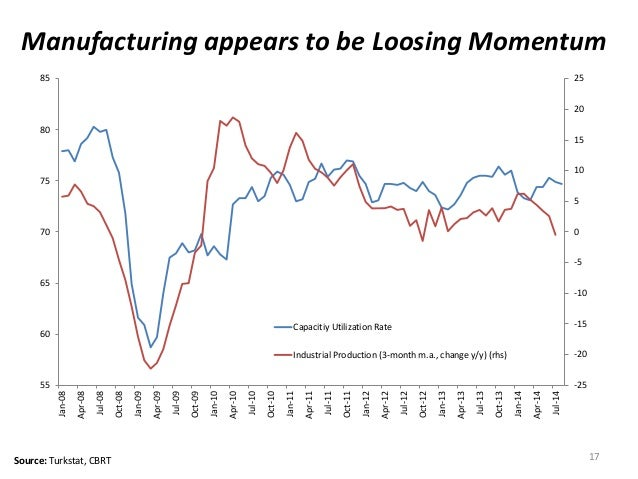Source: Turkstat, CBRT 17  Manufacturing appears to be Loosing Momentum  55  -25  -20  -15  -10  -5  70  0  5  10  15  20 ...