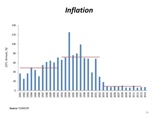 Inflation  0  20  40  60  80  100  120  140  1981  1982  1983  1984  1985  1986  1987  1988  1989  1990  1991  1992  1993 ...