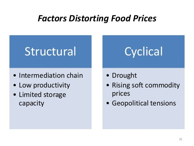 Factors Distorting Food Prices  Structural  • Intermediation chain  • Low productivity  • Limited storage  capacity  Cycli...
