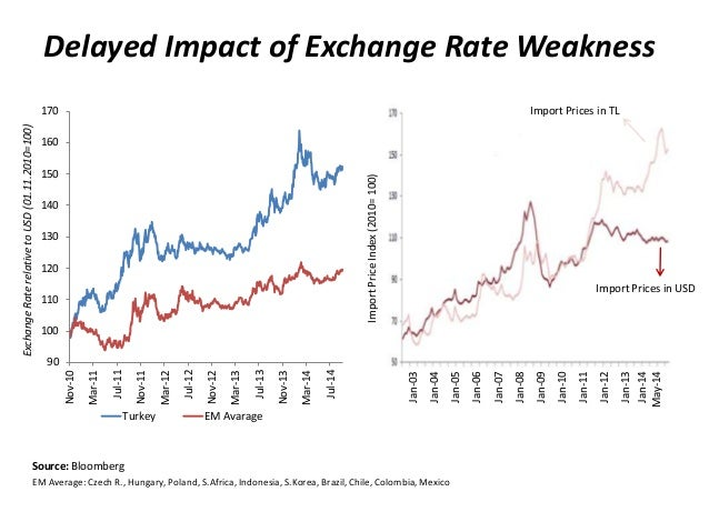 Delayed Impact of Exchange Rate Weakness  Source: Bloomberg  EM Average: Czech R., Hungary, Poland, S.Africa, Indonesia, S...