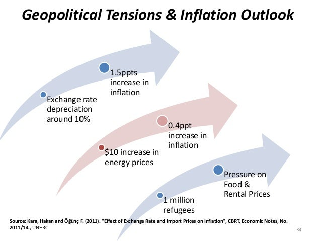 34  Geopolitical Tensions & Inflation Outlook  Exchange rate  depreciation  around 10%  1.5ppts  increase in  inflation  $...