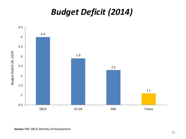 Budget Deficit (2014)  Budget Deficit (%, GDP)  4.0  4.5  4  3.5  3  2.5  2  1.5  1  Source: IMF, OECD, Ministry of Develo...