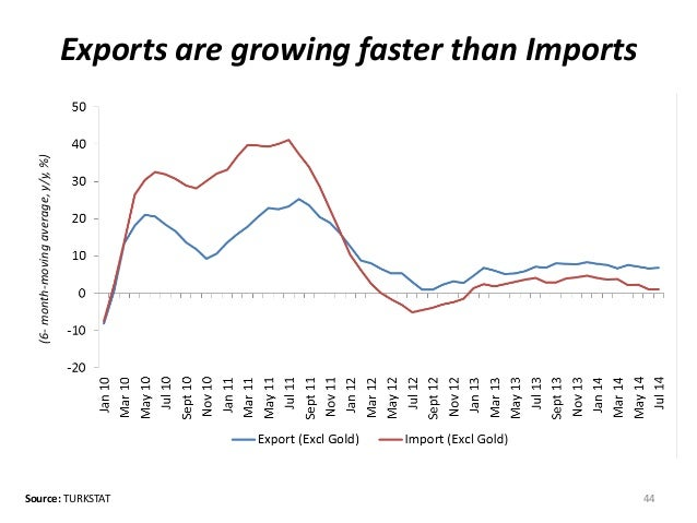 Exports are growing faster than Imports  44  (6- month-moving average, y/y, %)  Source: TURKSTAT