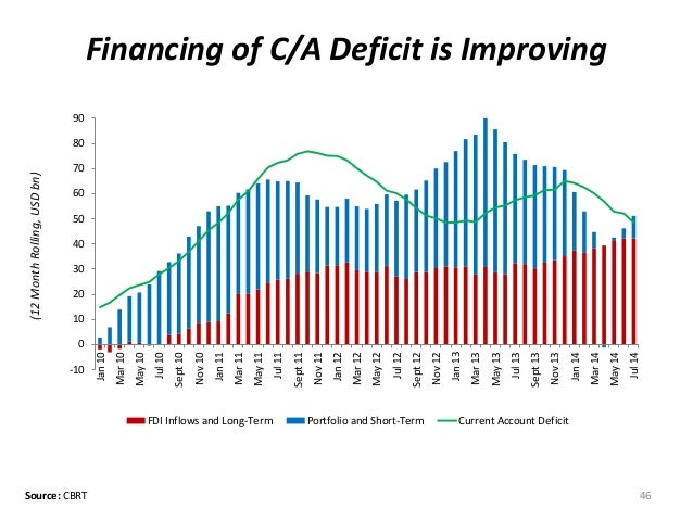 Financing of C/A Deficit is Improving  Source: CBRT 46  (12 Month Rolling, USD bn)  -10  0  10  20  30  40  50  60  70  80...